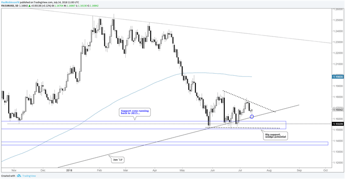 EUR/USD daily chart, lines, wedge