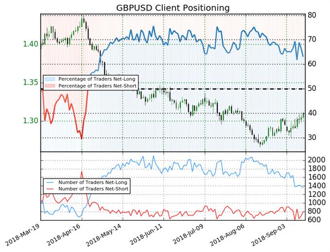 GBP/USD: Weekly Long Positions Decrease 20% Sparking Bullish Bias