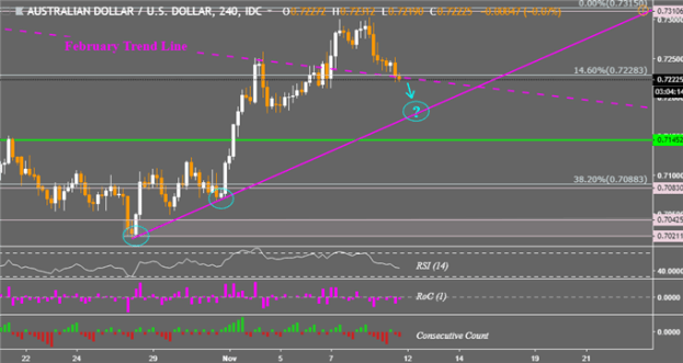 AUD/USD Bullish Breakout Attempt Fell Short, AUD/JPY Risks Falling