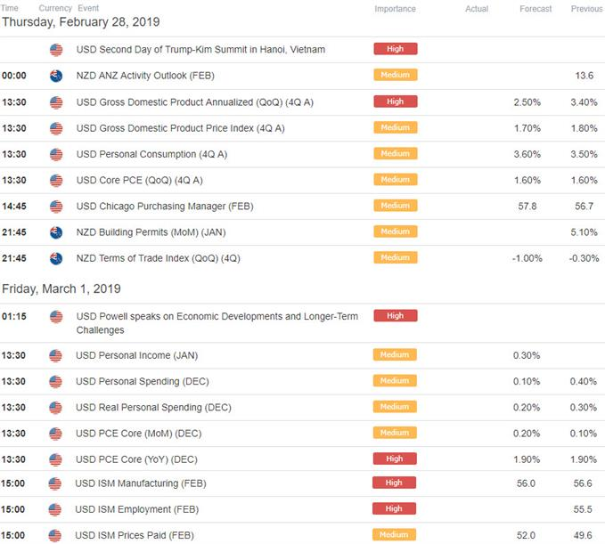 New Zealand / US Economic Data Calendar - NZD/USD