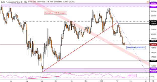 Euro Weakness Risks Accelerating: EUR/USD, EUR/JPY, EUR/GBP