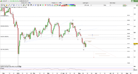 EUR/JPY Price Daily Chart
