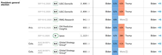 SPX Analysis: Oracle Wins TikTok Bid, Biden Maintains Lead in Polls
