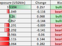 US Dollar Shorts Unwind, GBP/USD Outlook Growing More Bearish