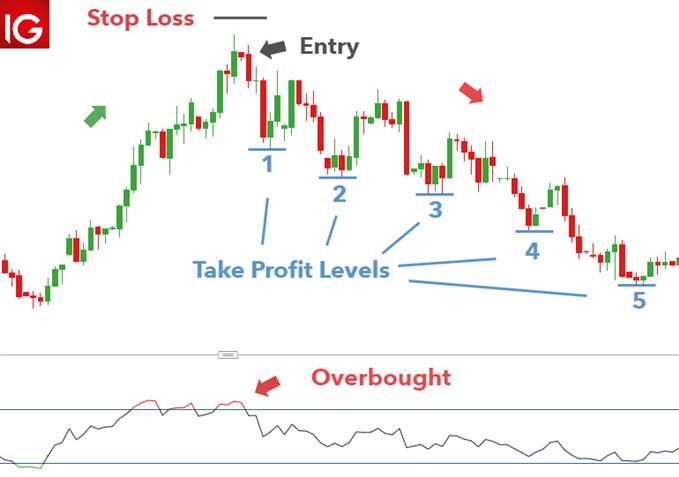 How to trade the Bearish Harami USD/SGD chart