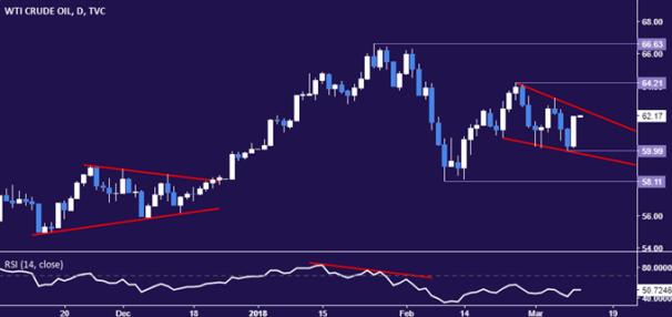 Giá dầu thô có thể tăng lên vào dữ liệu khoan EIA