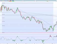 Brexit Hits a Stumbling Block; GBP/USD Slips But Remains Underpinned