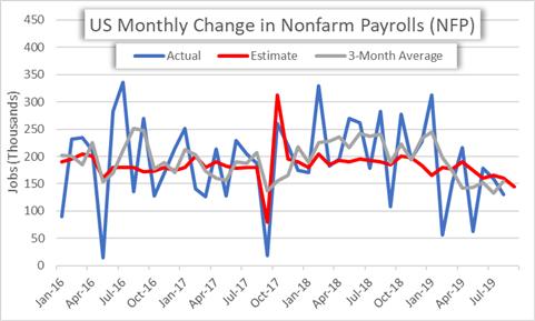 Nonfarm Payrolls NFP Historical Monthly Data Chart