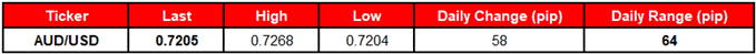 Image of daily change for audusd