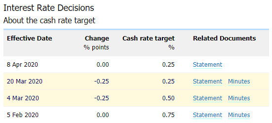 Image of RBA interest rate decisions