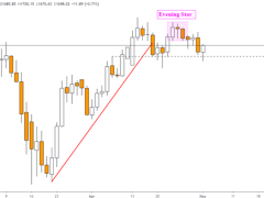 Gold Price Outlook Hinges on Bearish Setups and Follow-Through