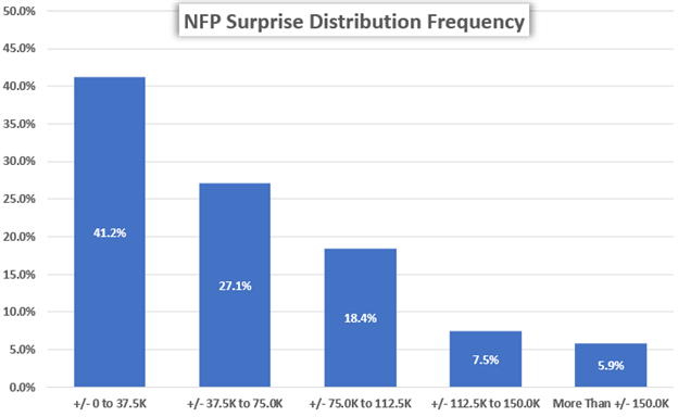 NFP Report Surprise Distribution Nonfarm Payrolls US Dollar Volatility