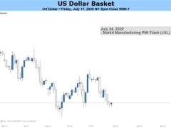 US Dollar Outlook Bearish on Economic Stabilization, Soft Haven Demand