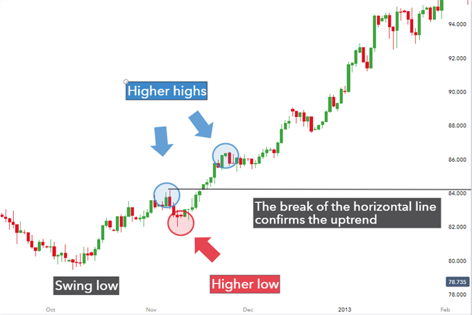 Trend bias in positive carry trade strategy