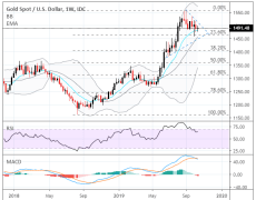 Gold Price Charts on the Cusp of Major Breakout