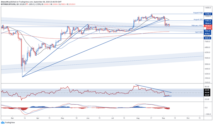 Bitcoin Price Outlook: Will Support At $10,000 Stifle BTC/USD Sellers?