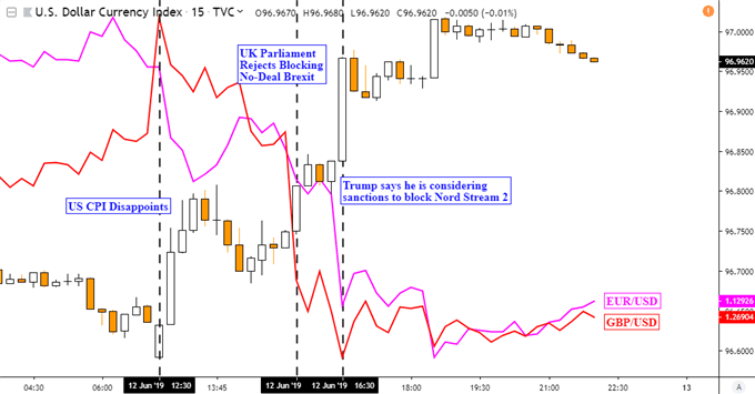 DXY, GBP/USD, EUR/USD 15-Minute Chart
