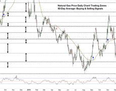 Natural Gas Price Weekly Forecast: A Pullback or Comeback?