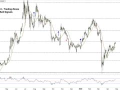 BTC/USD Faces a Key Resistance Level