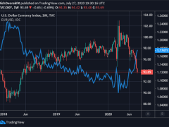 King Dollar Dethroned as EUR/USD Surges, DXY Hits 2-Year Low