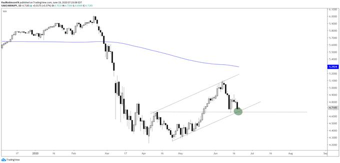 MXN/JPY daily chart