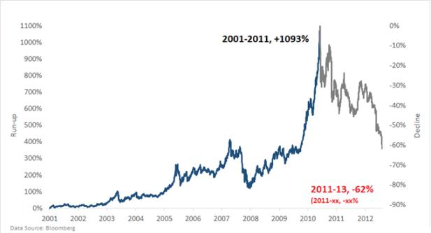 Silver chart market bubble 2000s
