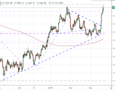 Gold Prices Restore Full Blown Bull Trend or Mark a Top After 8 Day Rally?