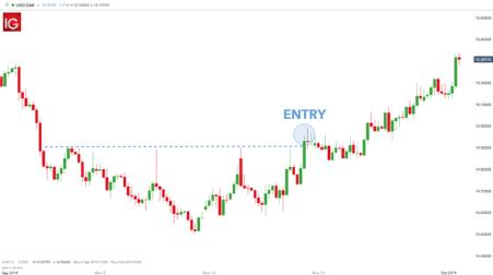Waktu Terbaik Untuk Day Trading EUR/USD - Artikel Forex