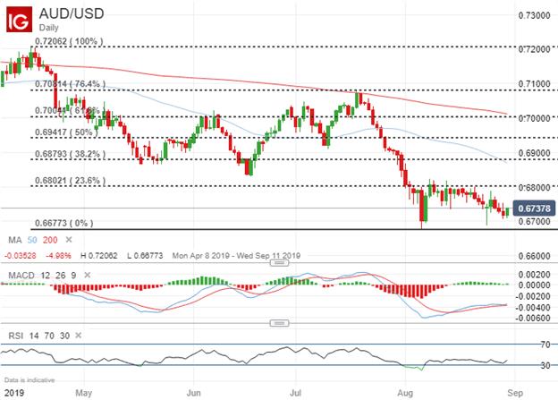 AUDUSD Price Chart Technical Analysis Reserve Bank of Australia Meeting September 2019
