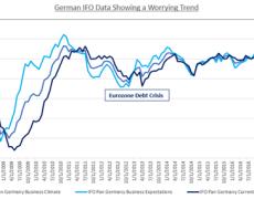 EUR/USD Outlook Murky Ahead of German IFO Data, EU-US Tension