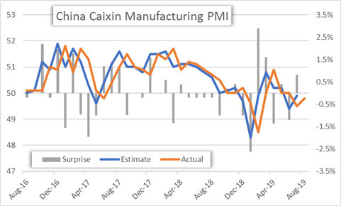 Caixin China Manufacturing PMI Data Historical Chart