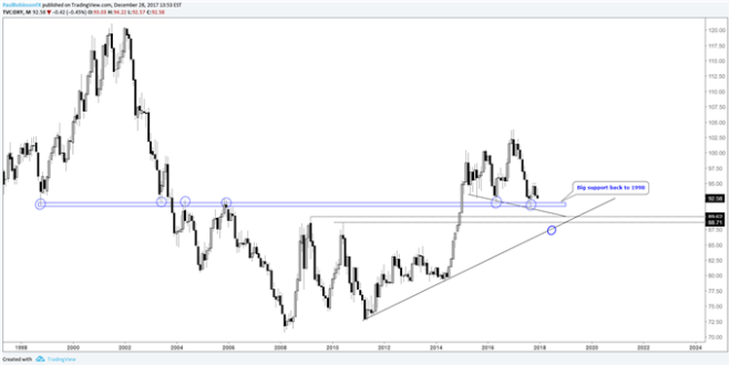 DXY monthly price chart