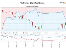 00 GMT when Wall Street traded near 28,071.10.