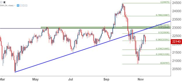 nikkei jpn225 daily price chart