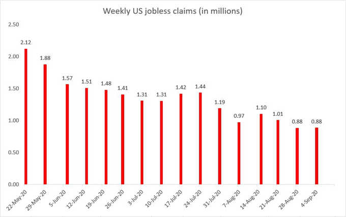 Weekly US Jobless claims