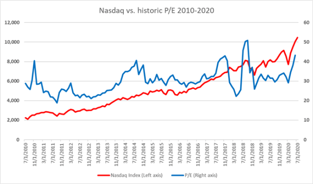 Nadaq vs historic PE