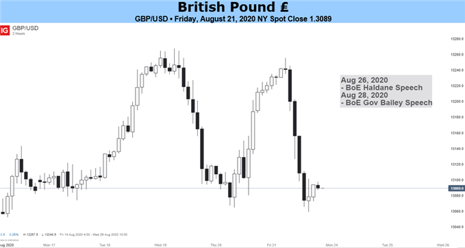 British Pound Price Chart