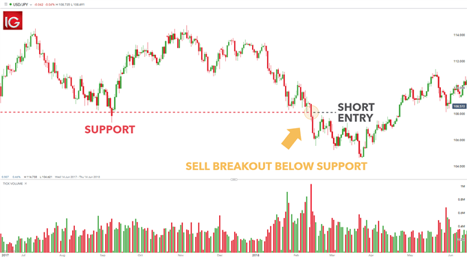 forex entry points based on breakouts