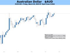Australian Dollar at Mercy of COVID-19 as China's Economy Slows