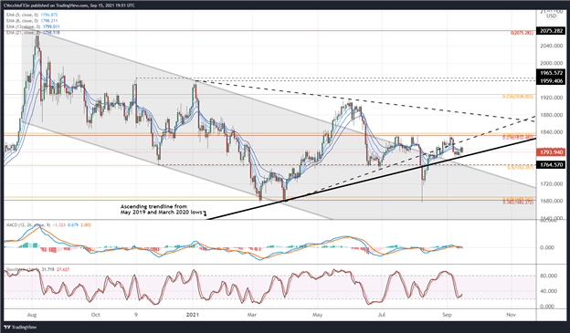 Gold Price Forecast: Struggling to Get Above 1800 - Levels for XAU/USD
