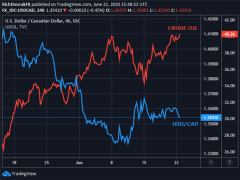 Canadian Dollar Climbs with Crude Oil