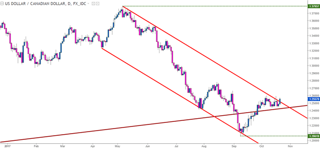 USD/CAD, EUR/USD in the Spotlight Ahead of ECB, BoC
