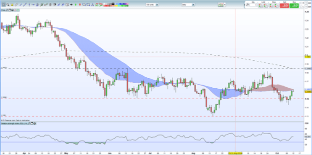 EURUSD Outlook: Remains Elevated but Italian Budget Face-Off Nears
