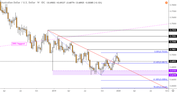 AUD/USD, NZD/USD Outlook Looks Past Stocks to Rate Cut Bets