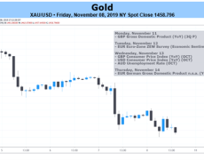 Fundamental Analysis Highlights Further Volatility