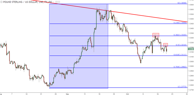 EUR/USD Support Bounce, USD Drops Ahead of Pivotal ECB Meeting