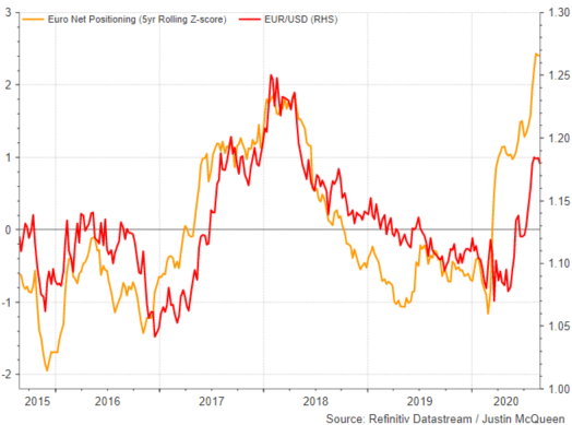 Euro net positioning vs EURSUD