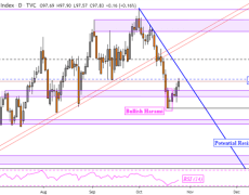 Japanese Yen May Fall as US Dollar Sets Up to Overturn Downtrend