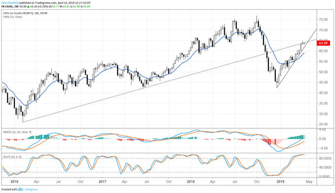 Прогноз цен на сырую нефть, цены на сырую нефть, график сырой нефти, цены на нефть, прогноз цен на нефть