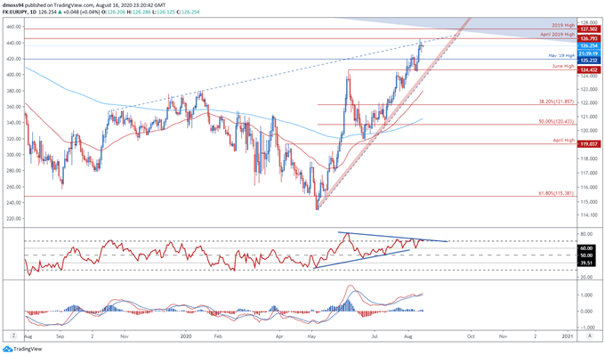 Japanese Yen Price Outlook: EUR/JPY, AUD/JPY Levels to Watch